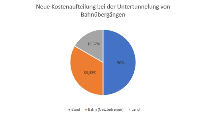 Diagramm Kostenaufteilung Tunnel nach Prisdorf